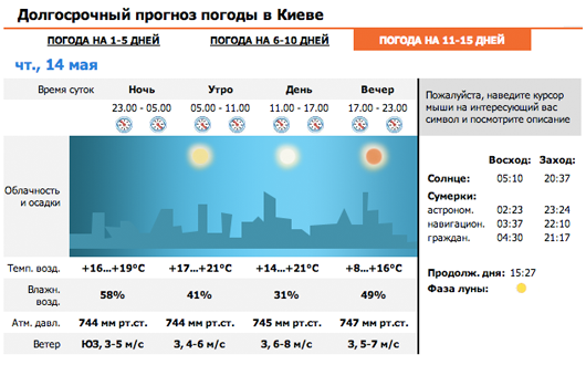 Meteoprog.com.ua weather block