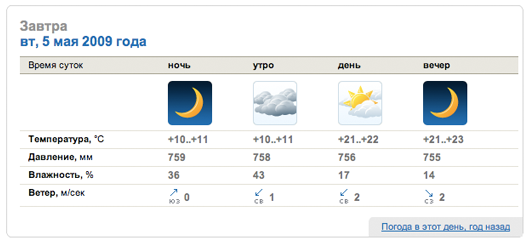 Ukr.net weather block 2